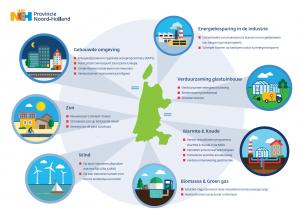 Wies Thesingh over de Regionale Energiestrategie Noord-Holland